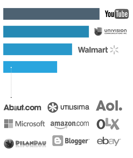 Example of graphic used in a digital campaign report segmented by marketing channel.
